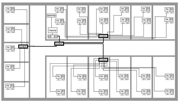 Проектування офісної інтернет мережі