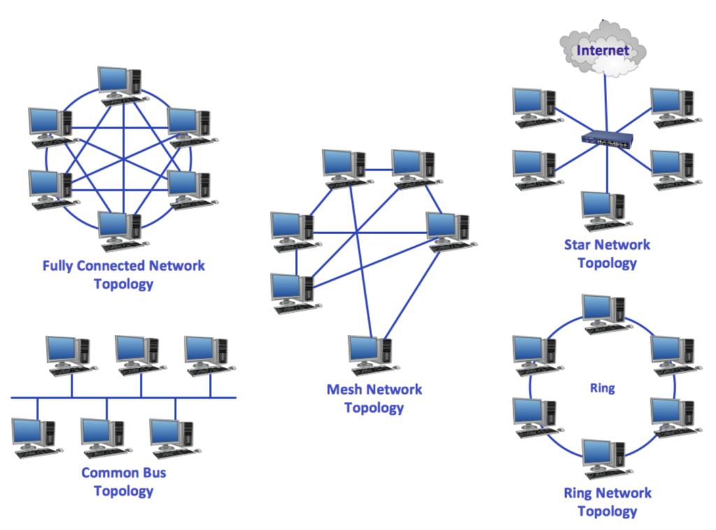 Побудова Ethernet мереж