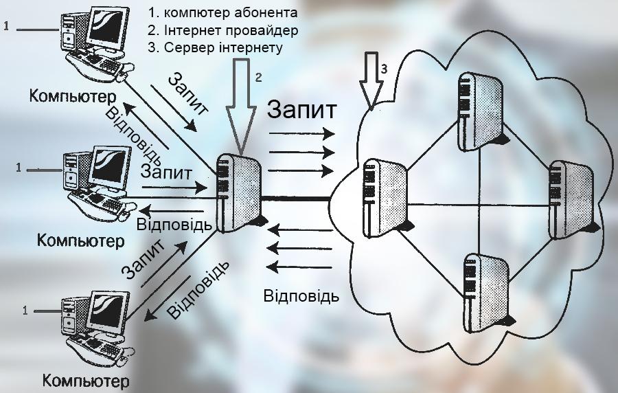інтернет провайдер