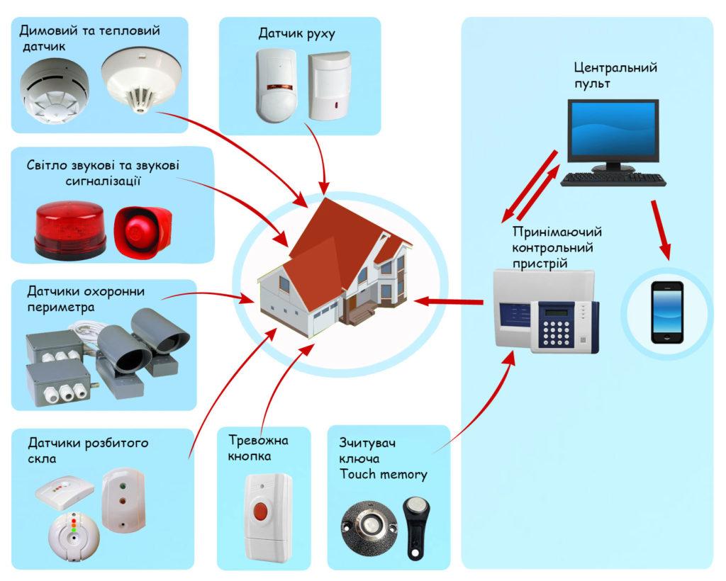 Встановлення GSM-сигналізації