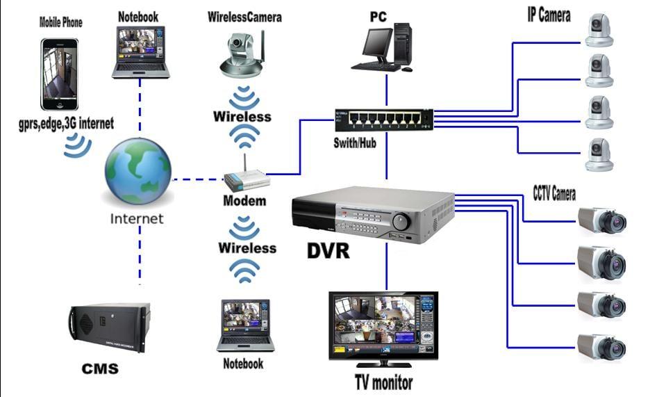 Проектування систем відеонагляду рівне