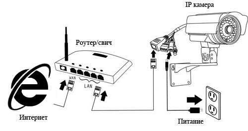система відеоспостереження Рівне