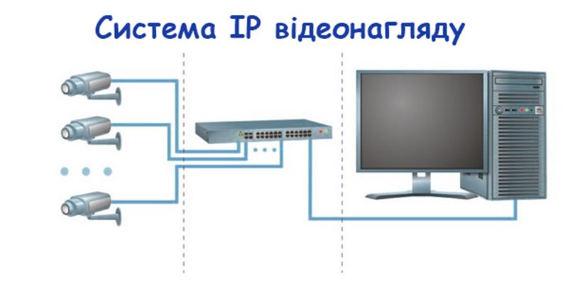 Системи IP відеоспостереження