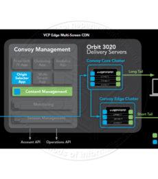 Edgeware Convoy Management Software