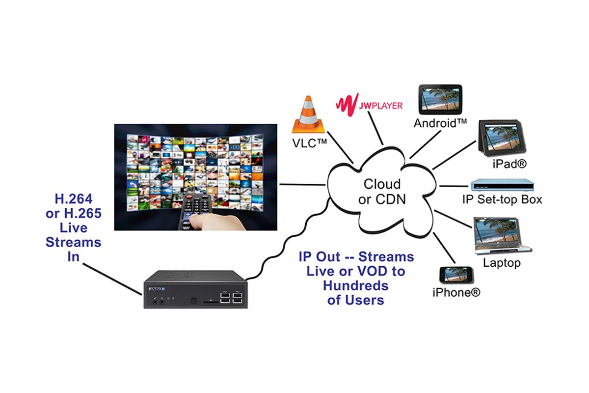 Сервери CDN та VoD